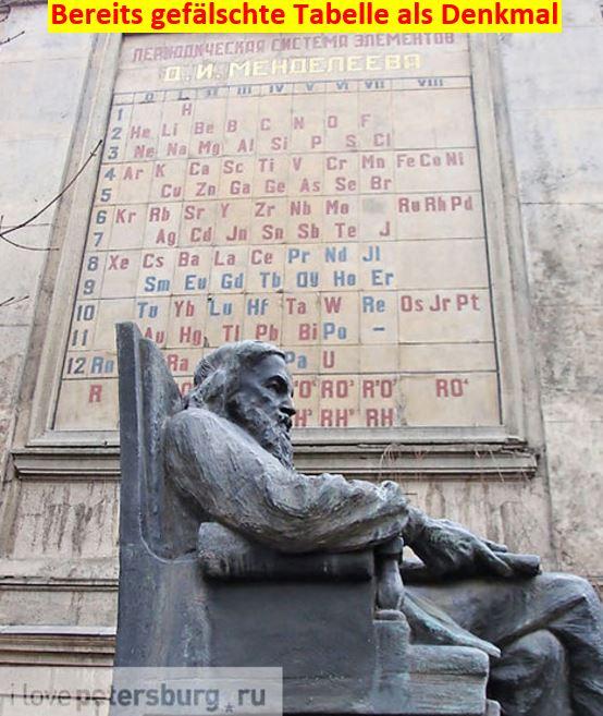 Denkmal für D. I. Mendelejew